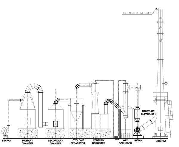 vikas engineering, incinerator for liquid, liquid waste incinerator, liquid waste  incinerator, liquid